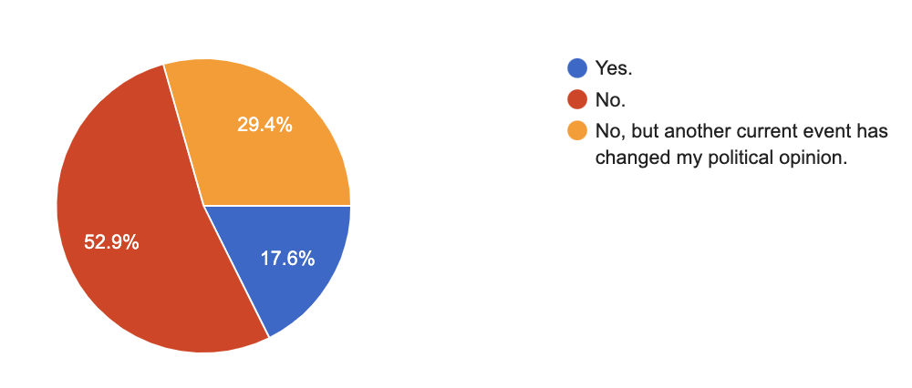 I Asked 17 Americans How 2020 Affected Their Votes, And The Responses Are As Split As The Country