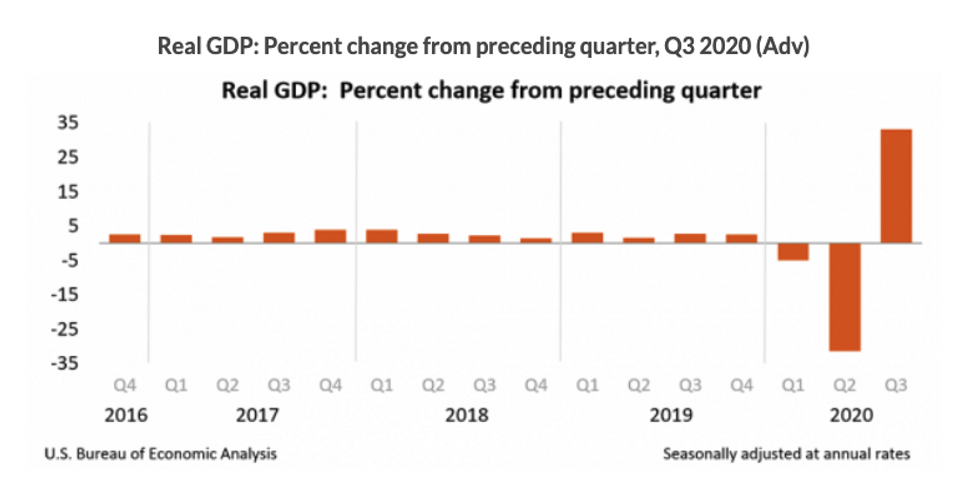 US economy tops projections, posts largest-ever GDP increase in third quarter just days before the election