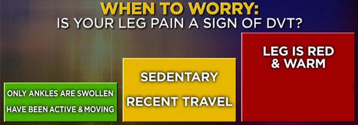Leg Pain Chart
