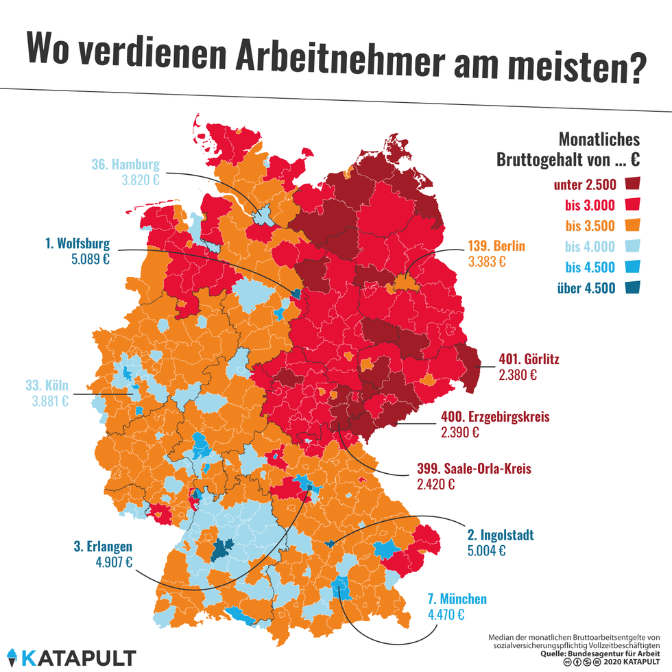 The average wage in Wolfsburg is double that as in the adjacent area in the former GDR.
