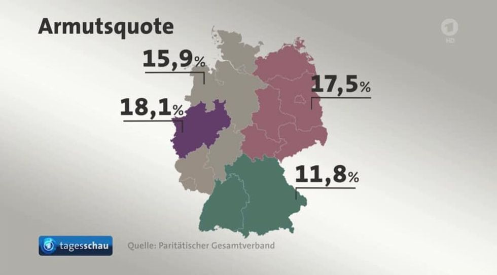 \u200bThe western state of North Rhine-Westphalia has an ever higher poverty rate than the former GDR.