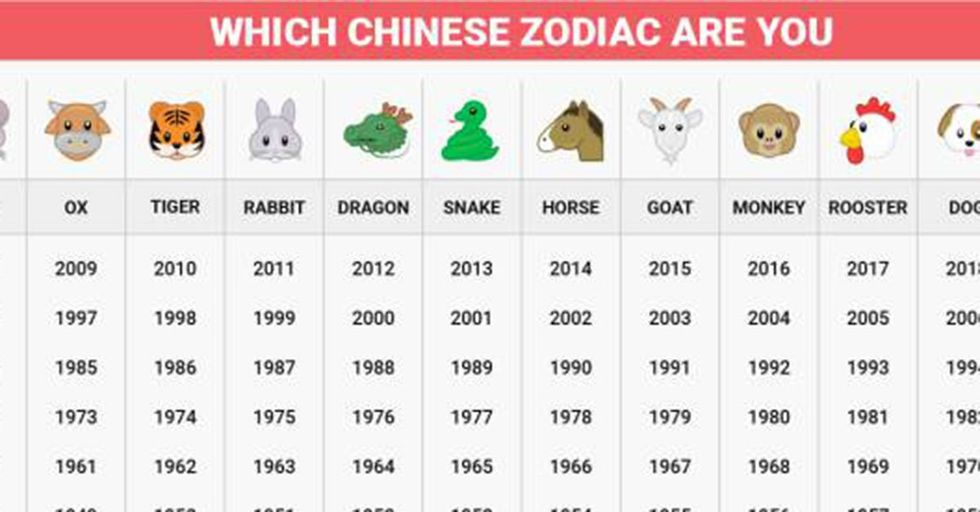 Learn How Your Chinese Zodiac Sign Affects Your Life Without You Even Realizing It