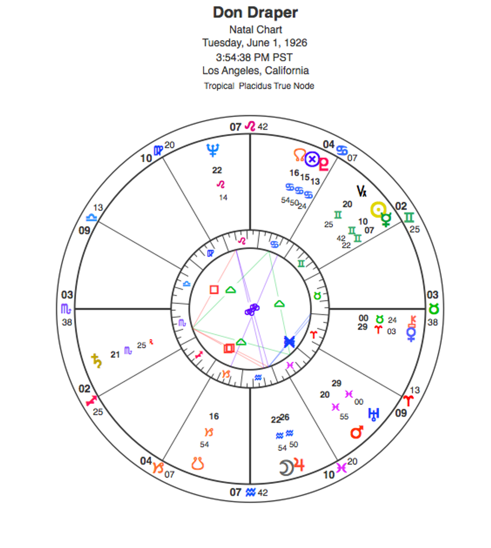Astrologer Susan Miller Creates Don Draper's Natal Chart