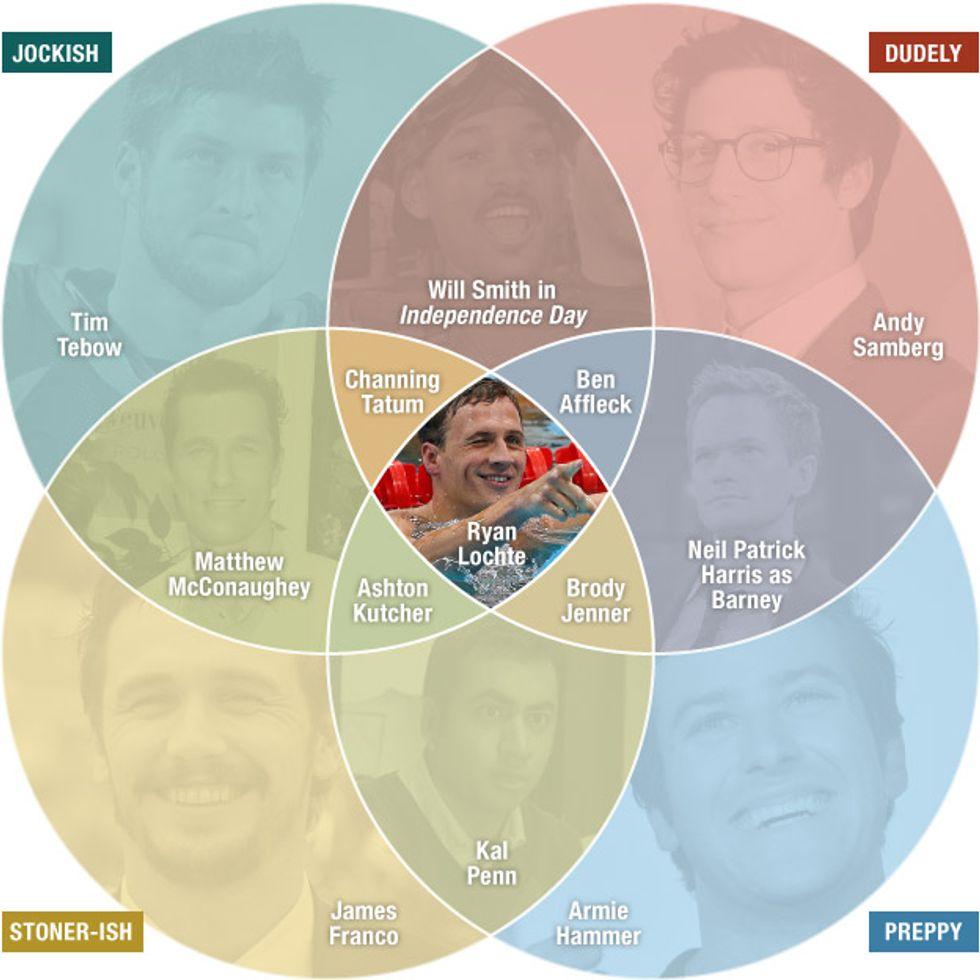 The Four Types of Bros: A Venn Diagram