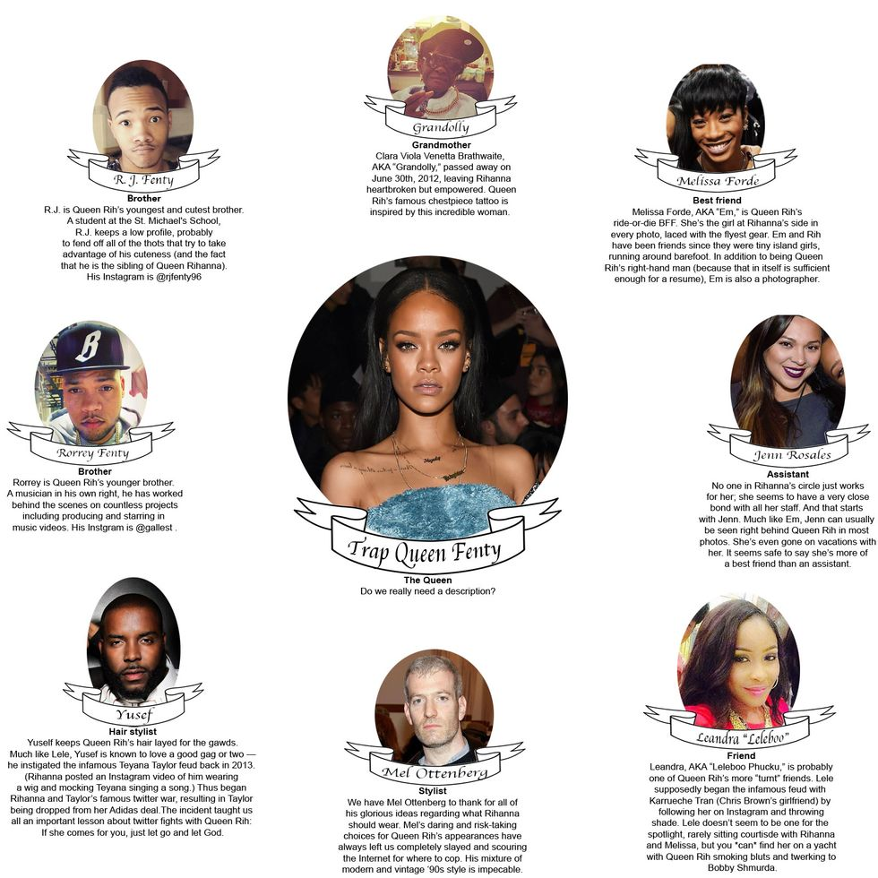 The Rih Tree: A Guide to Rihanna's Inner Circle