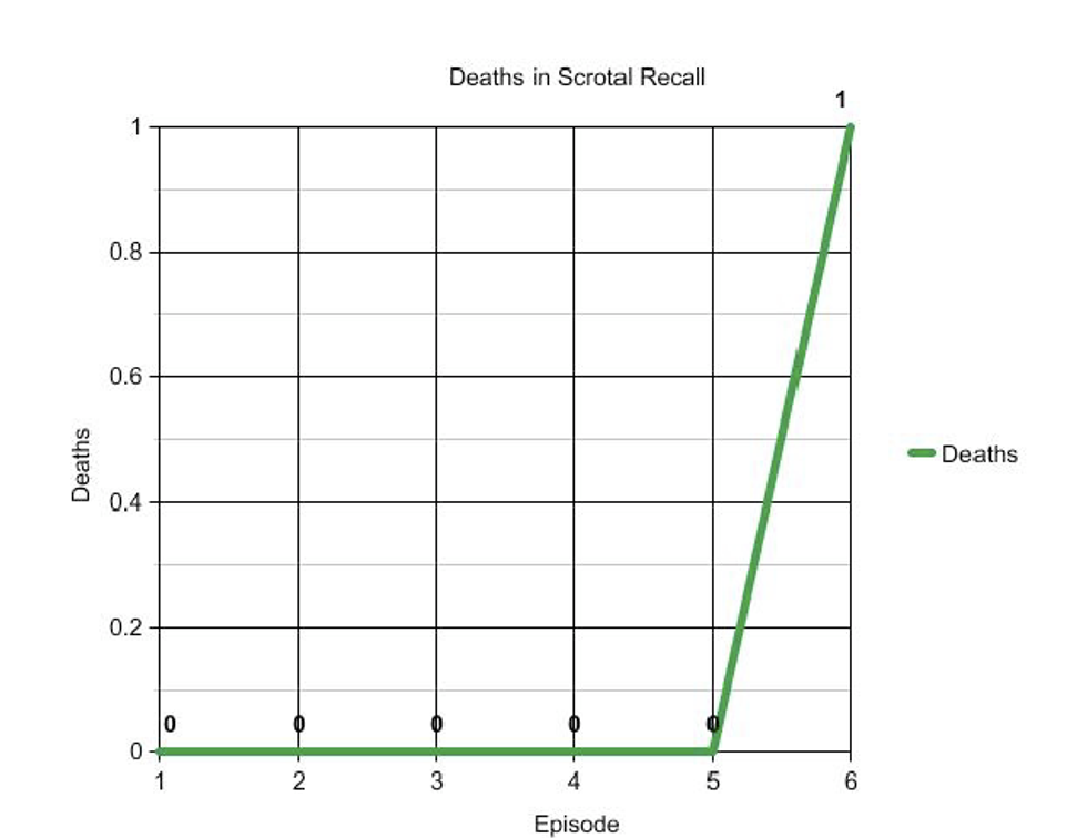 """I Watched All of the Netflix Original Series """"Scrotal Recall"""" In One Sitting: My Tale"""