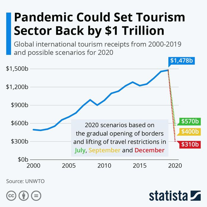 Graph showing how the COVID-19 pandemic could set the tourism sector back by $1 trillion