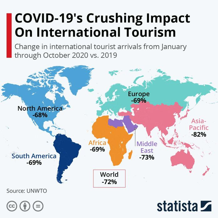 Infographic showing COVID-19's impact on international tourism