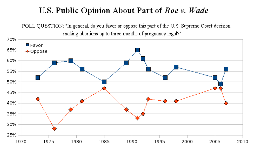 Breaking down the Abortion Debate