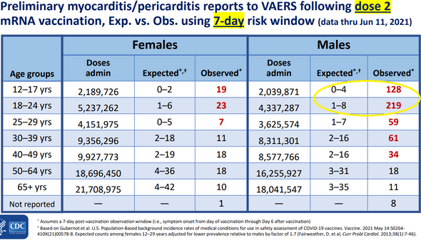 Horowitz: CDC admits to heart problems among young vaccinated. Solution? More vaccination!