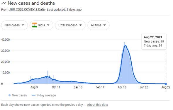 Анализ применения ранней терапии на примере индийского штата Уттар-Прадеш