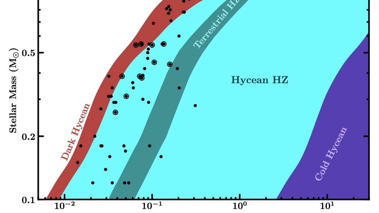 Hycean worlds: a new class of habitable exoplanet
