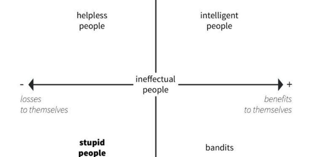 A lighthearted, simple matrix explains whether someone is 'intelligent' or 'stupid'