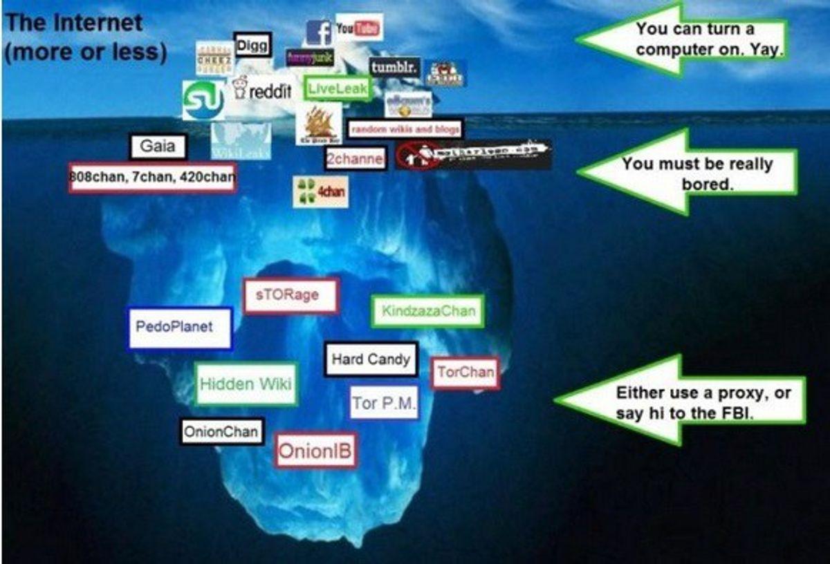 Deep Web Vs. Surface Web