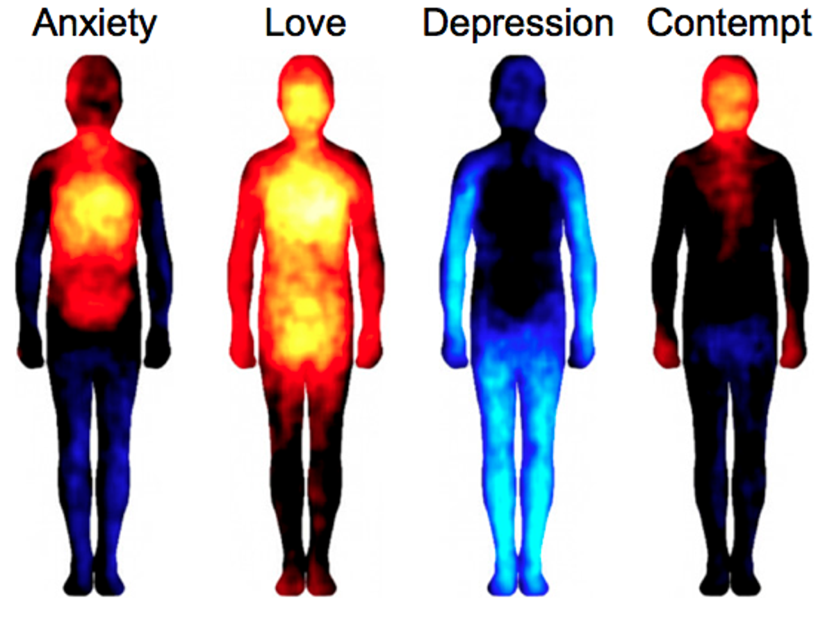How Mood Affects Body Temperature