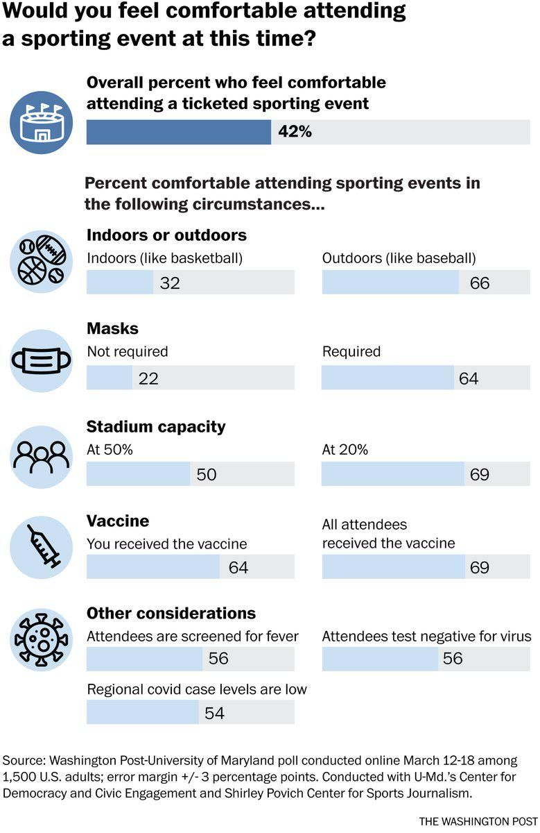 Americans still afraid to go to live sporting events — even if 'literally everyone' has been vaccinated or tested negative for the virus: poll